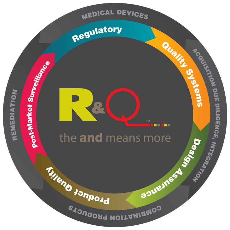 R+Q Medical Device Regulation Service Wheel