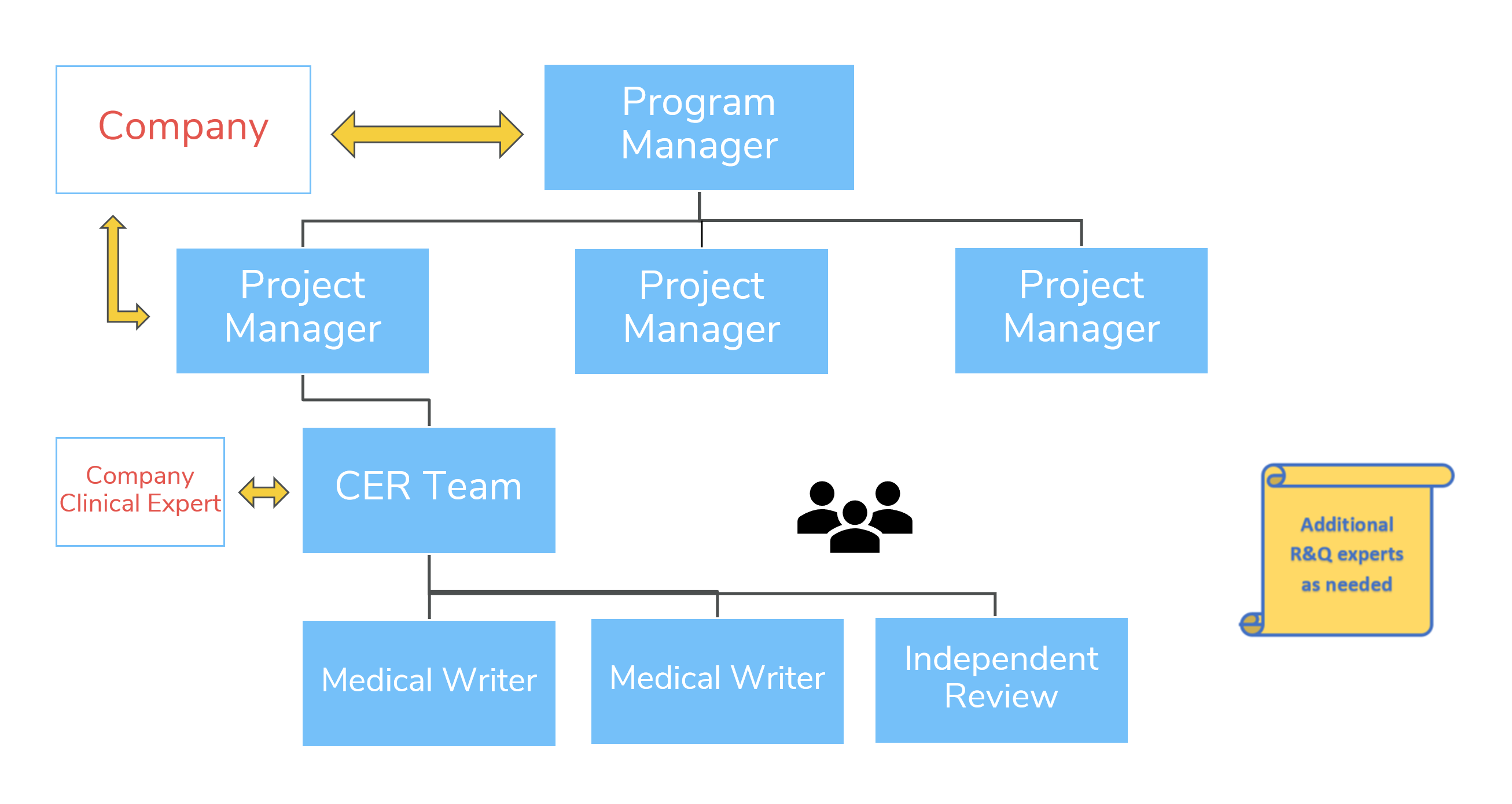 CER_PER_Program_Management_Padding